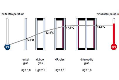 impact types glas energiefactuur